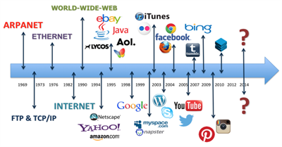 Evolution from web 1.0 to web 3.0
