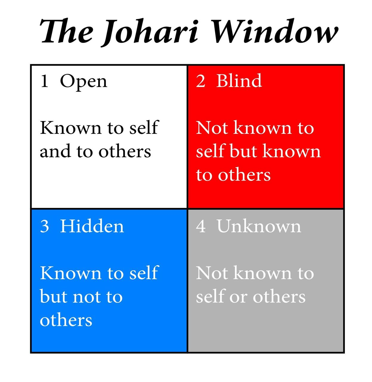 the johari window 12 angry men
